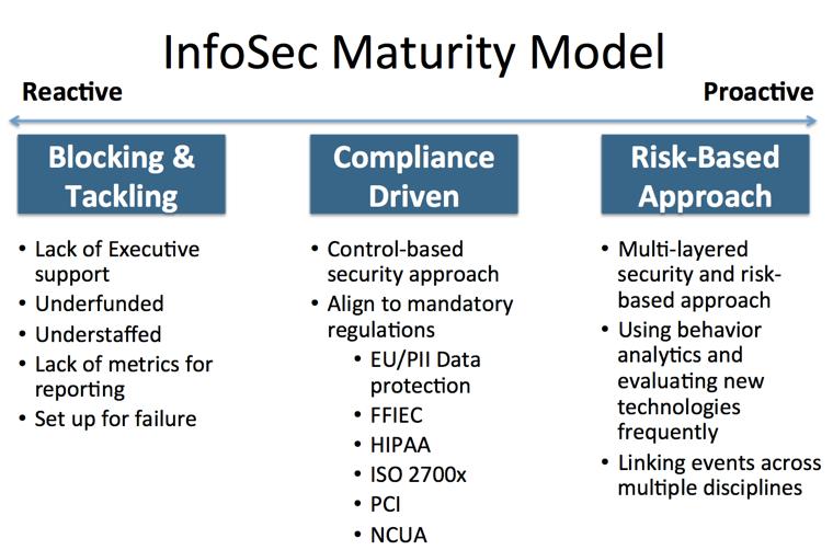 Infosec Maturity Model